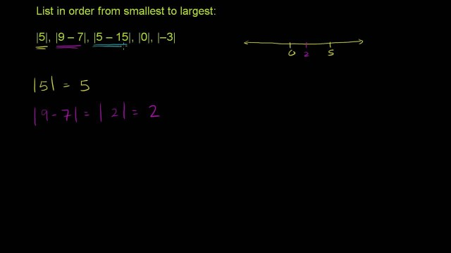 Absolute Value 1