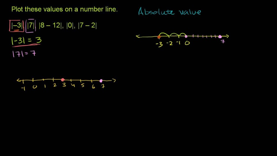 Absolute Value and Number Lines