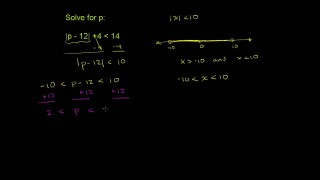 Absolute Value Inequalities Example 2