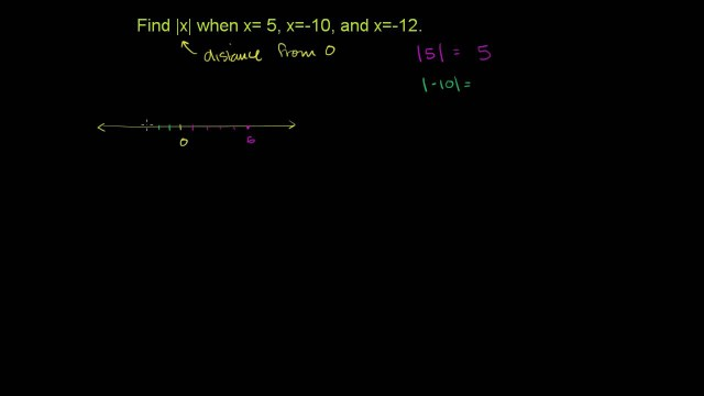 Absolute Value of Integers