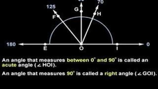 Acute, Right, Obtuse, and Straight Angles – MathHelp.com