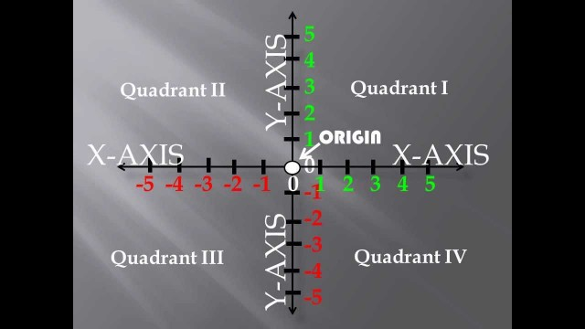 Basic Coordinate Plane: A Space Odyssey