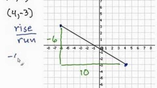 Finding the Slope Given 2 Points