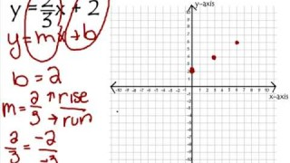 Graph linear equations using y=mx+b