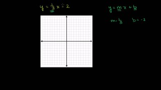 Graphing a line in slope intercept form