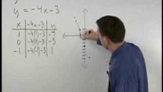 Graphing Linear Inequalities – MathHelp.com – Algebra Help