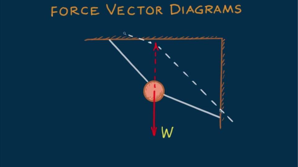 Hewitt-Drew-it! PHYSICS 6. Force Vector Diagrams