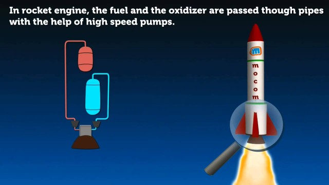 How do Rockets Work? Basic Principle   Mocomi Kids