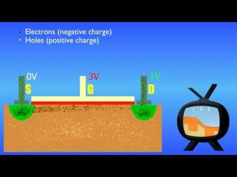 How Transistors Work – The MOSFET (English Version)
