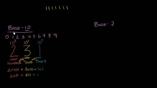 Introduction to number systems and binary