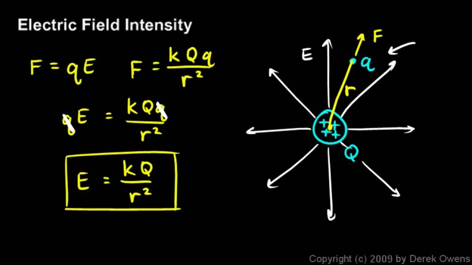 Physics 12.3.3a – Electric Field Intensity