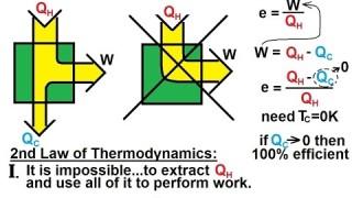 Physics – Thermodynamics: (2 of 14) Second Law of Thermodynamics (No 100% Efficiency)