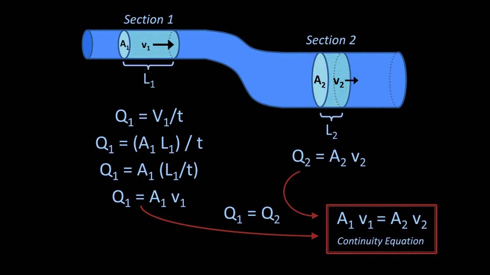 The Continuity Equation (Fluid Mechanics – Lesson 6)