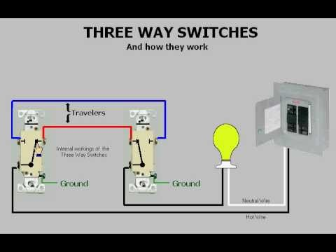Three-way switches & How they work