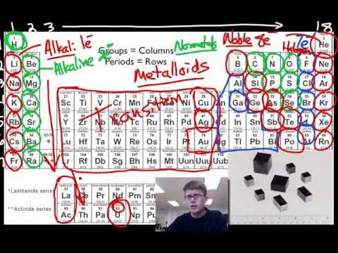 A Tour of the Periodic Table