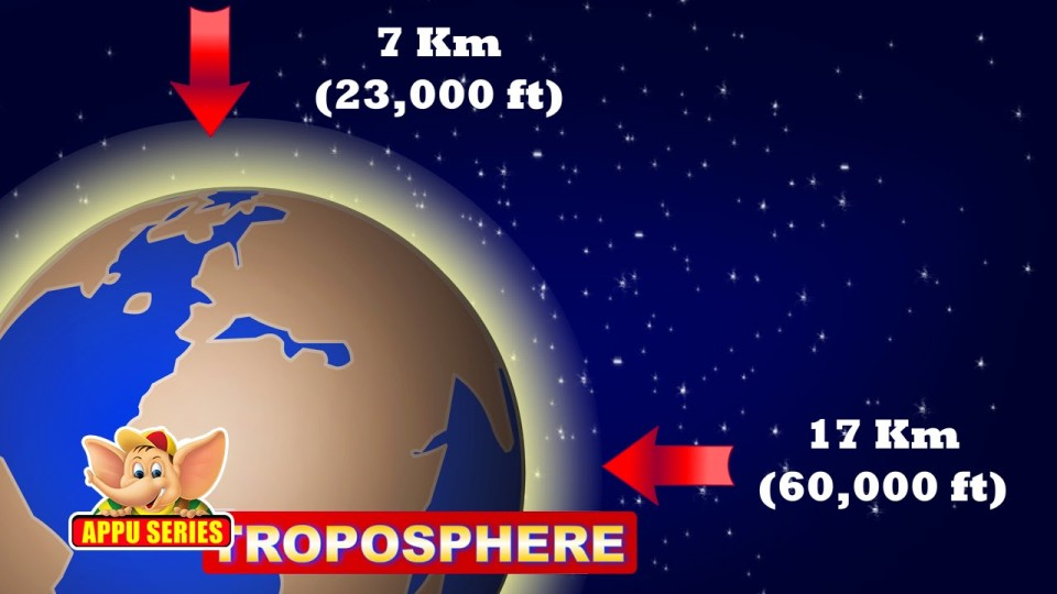 Learn About Planet Earth – Earth's Atmosphere