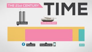 The History and Future of Everything — Time