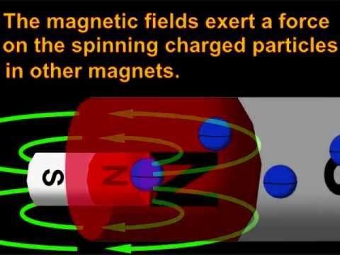 Voltage, Current, Electricity, Magnetism